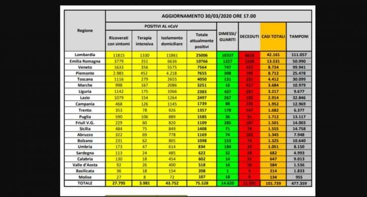 Coronavirus, bollettino 1 Aprile : 110.574 casi, 13.155 morti (+727), 16.847 guariti, 1.118 più di ieri