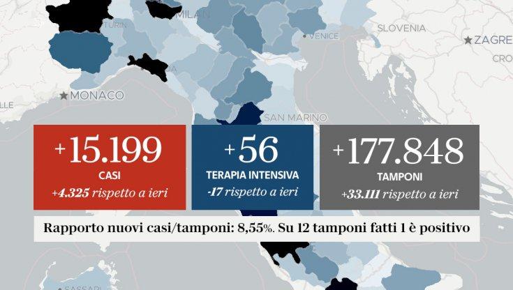 Bollettino Coronavirus mercoledì 21 ottobre : 15.199 nuovi casi e 127 morti in 24 h