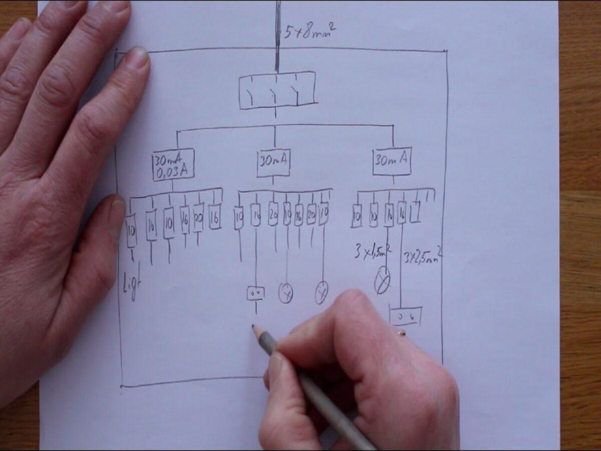 Impianti elettrici : ecco tutto quello che c'è da sapere