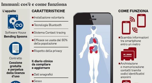 App Immuni : Ecco quando sarà disponibile, la privacy è garantita