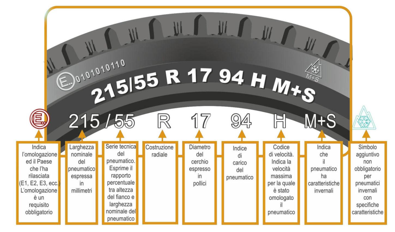 Dove si legge il codice di velocità sui pneumatici?