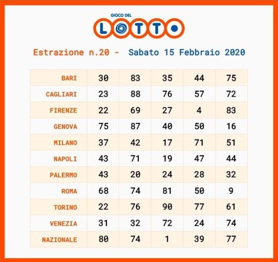 Estrazioni Lotto e SuperEnalotto e 10eLotto di oggi 15 febbraio 2020