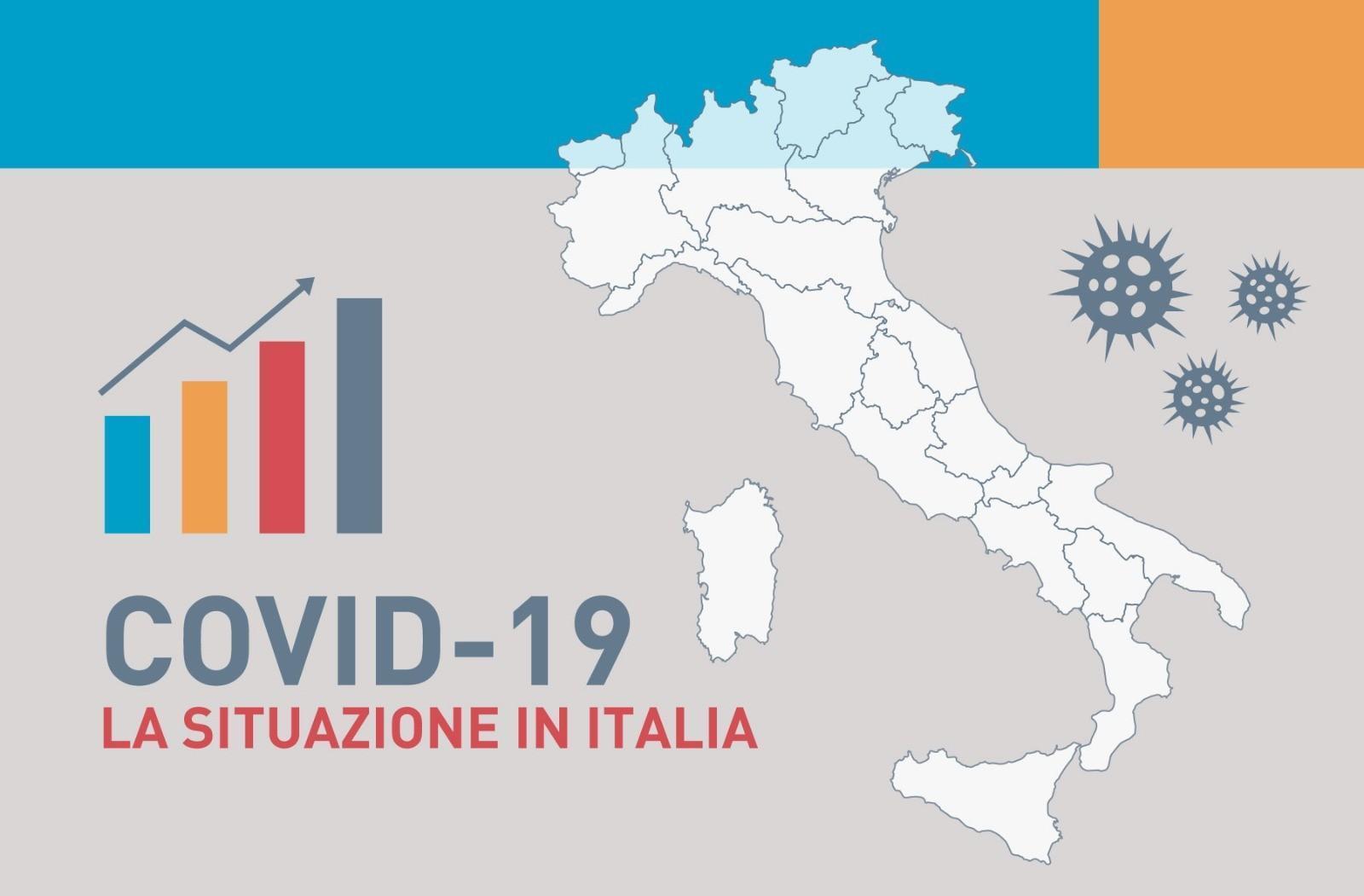 Covid-19, 9.789 nuovi casi e 358 vittime : In arrivo 4,2 mln dosi tra 15-22 aprile
